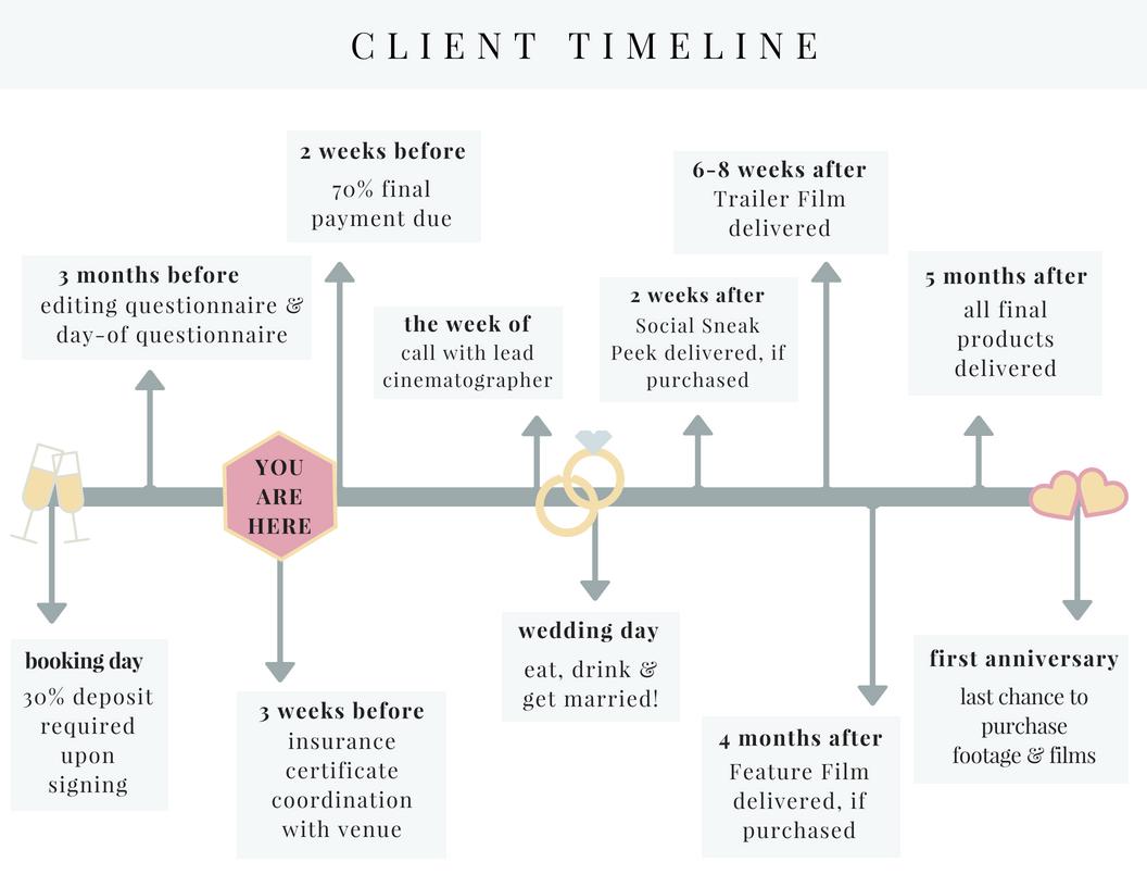 Updated CLIENT TIMELINE 3 - Client Timeline