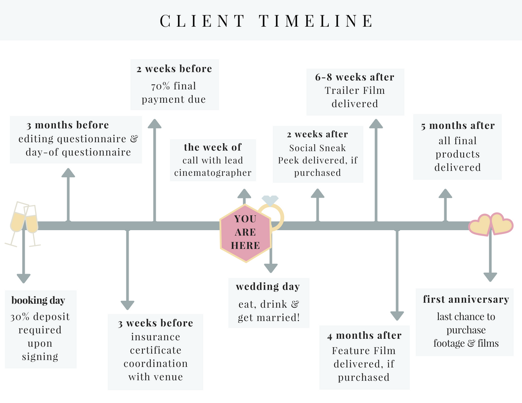 Updated CLIENT TIMELINE 5 - Client Timeline